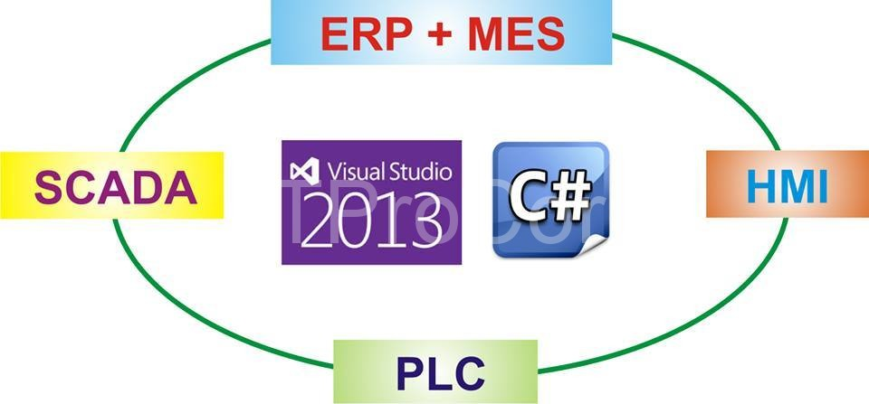 ATSCADA PLCPi C Sharp Visual Studio
