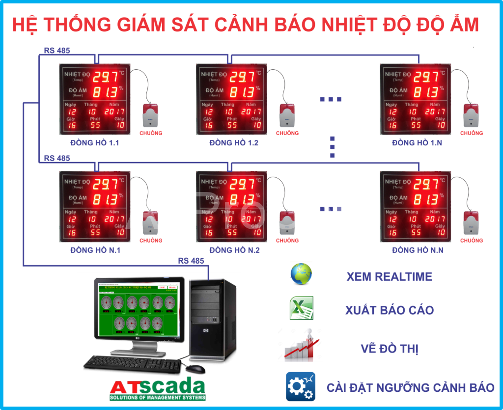 HE THONG GIAM SAT NHIET DO DO AM - DONG HO DO NHIET DO DO AM DIEN TU