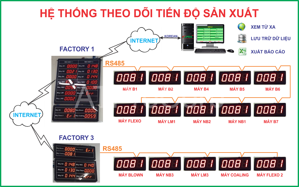 HE THONG THEO DOI TIEN DO SAN XUAT - BANG LED THEO DOI TIEN DO SAN XUAT