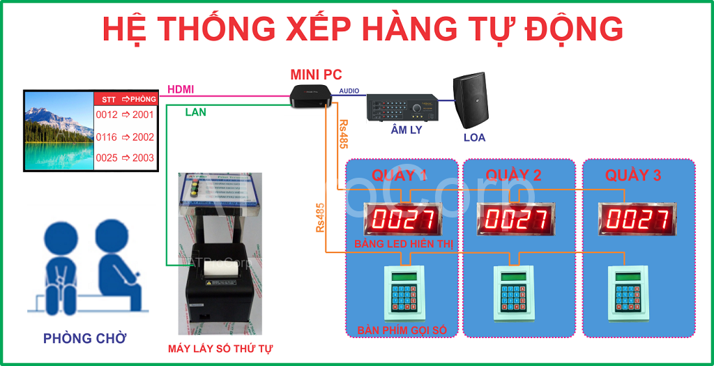 HE THONG XEP HANG TU DONG - HE THONG LAY SO THU TU